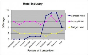 hotel strategic canvas