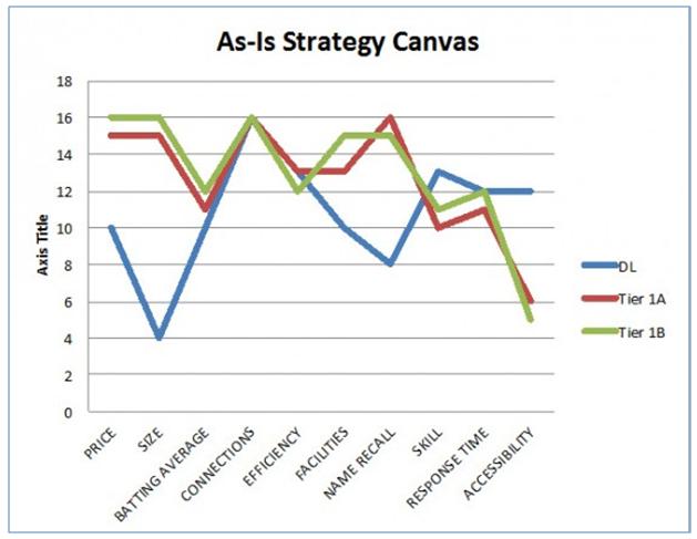Blue Ocean Strategic Canvas